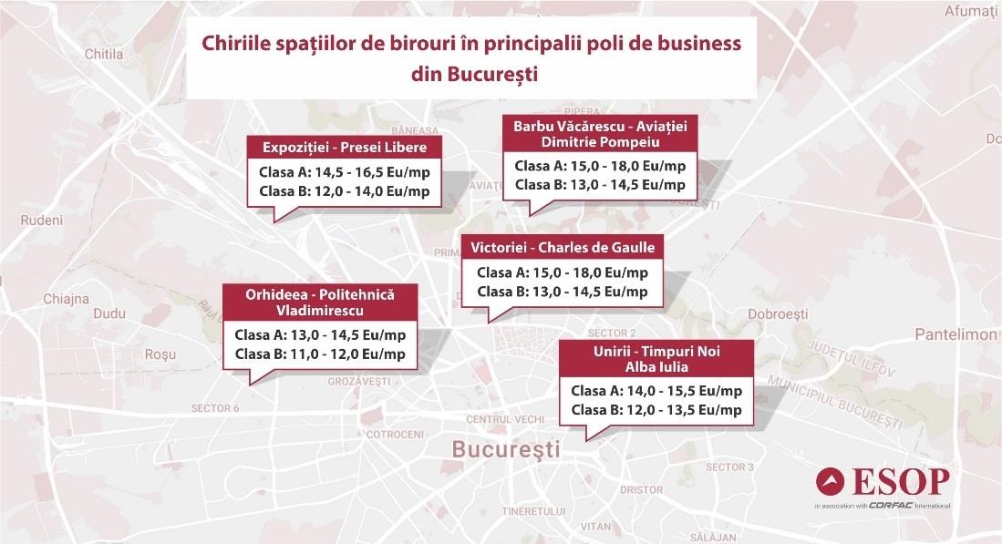 Anul 2018 aduce chirii mai echilibrate pentru birourile noi din principalii poli de business ai Bucureștiului